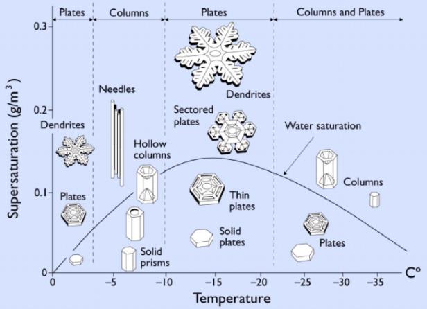 Nakaya-diagrammet over hvordan snøkrystaller formes